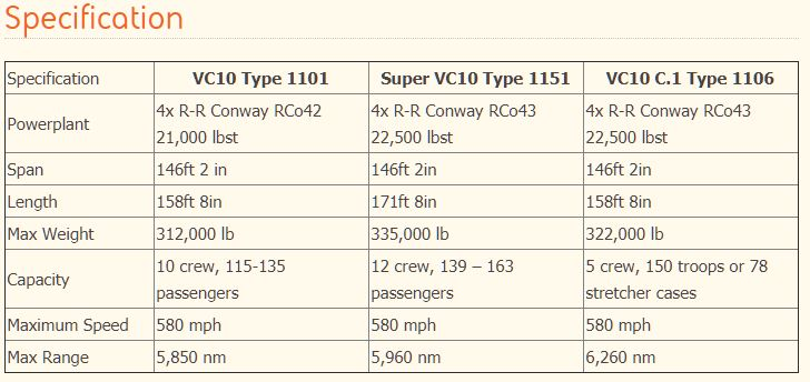 Specifications of Vickers VC10