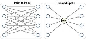 point_hub_network