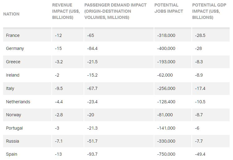 IATA job losses forecast