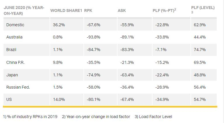 Domestic market stats
