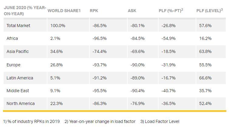 Global market stats