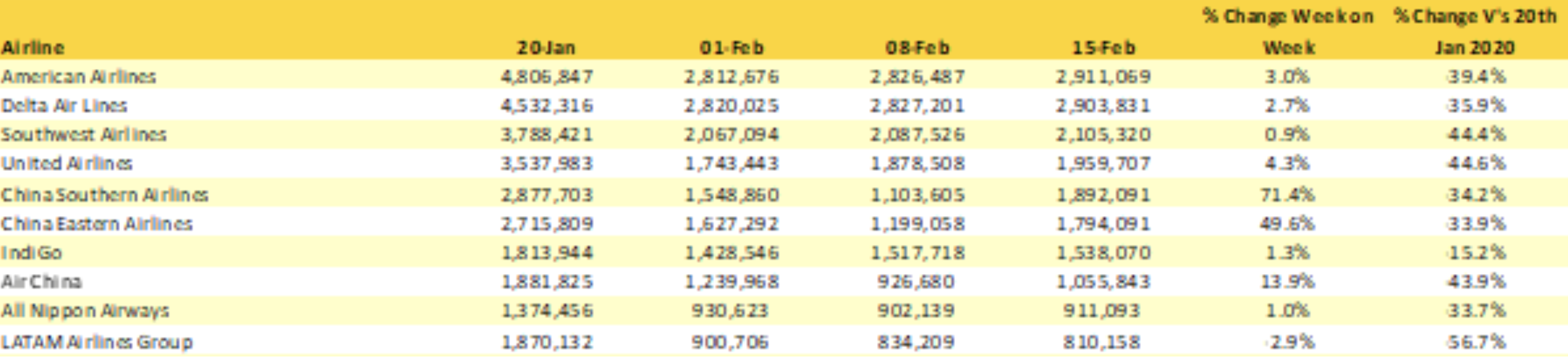 OAG graph showing largest airlines in world over January and February period
