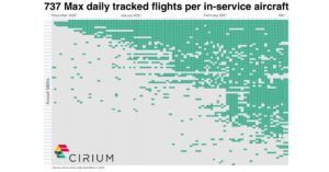 737 Max Daily Tracked Flights Per In Service Aircraft. Graph Supplied By Cirium.