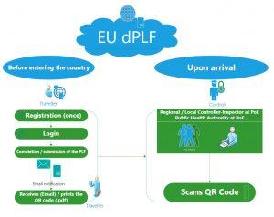 European Union Passenger Locator Form