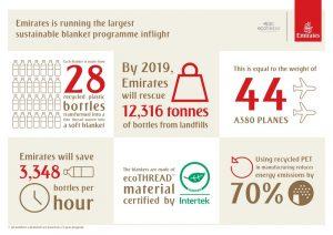 Emirates' Eco plan