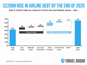 Huge Rise In Airlines Debt By End 2020