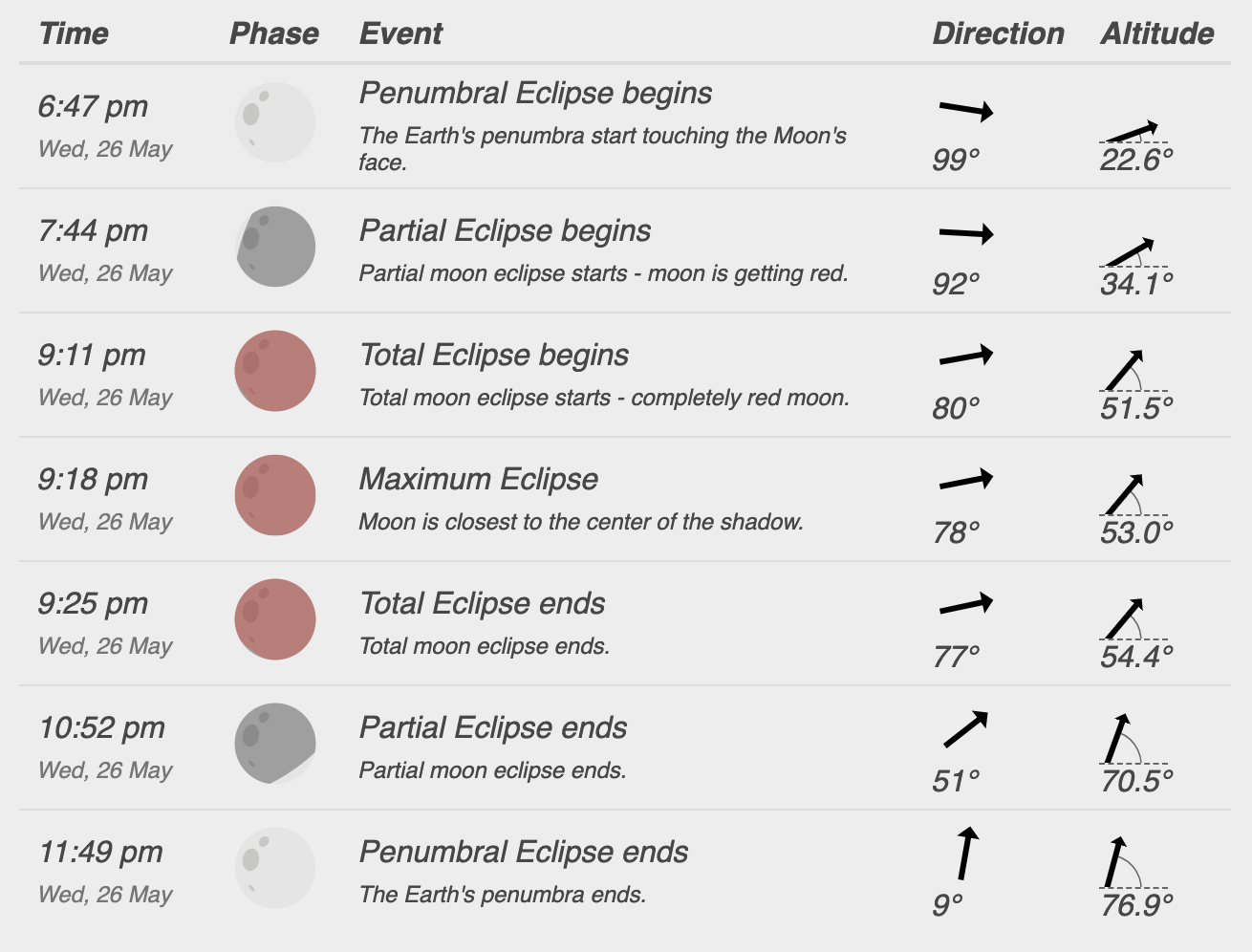 Eclipses and Transits Visible in Sydney, May Supermoon and Eclipse