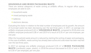 AirBaltic's Sustainability report 2019 - household and packaging waste