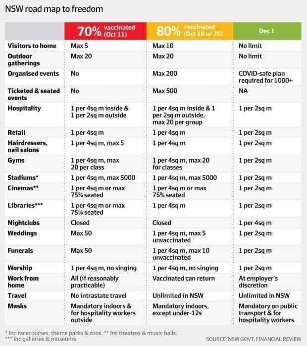 NSW roadmap out of lockdown