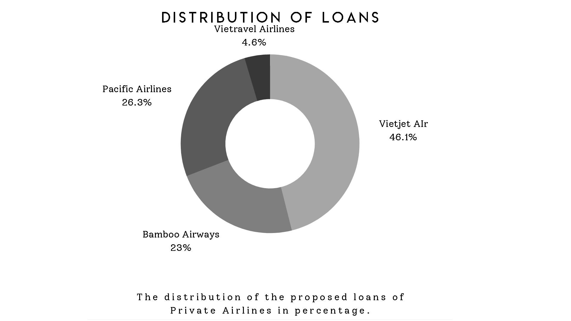 to visualize distribution